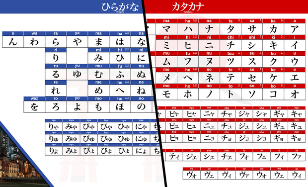 Visuel du projet Apprendre les Kana en Japonais (Un set pour apprendre Hiragana et Katakana)