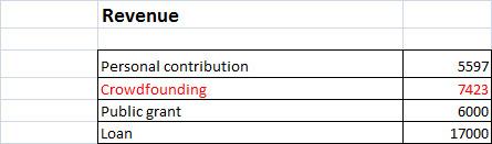 Budget3-en-1408372875