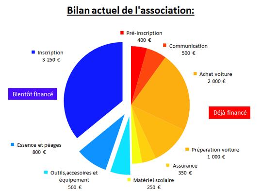 Bilan_frais_association_4l-1413135875
