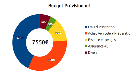 Budget_previsionnel_4l_trophy_2015_-_1_cesi_sable_graphique-1413366005