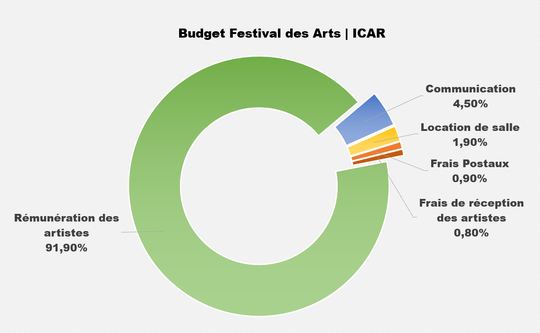 Budget_icar-1416324157