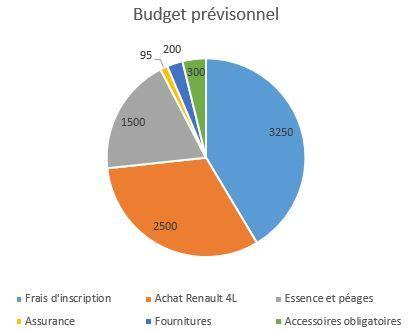 Budget_pr_visonnel-1416499198