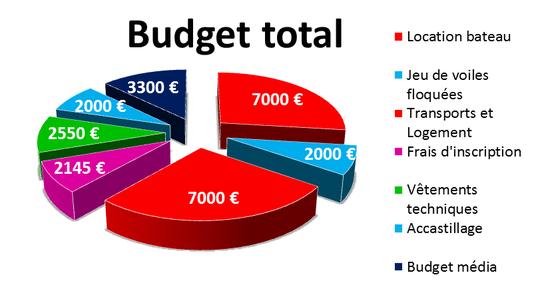 Diagramme_budget_kkbb-1417789537