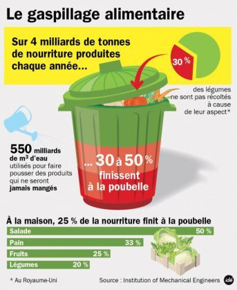 2472149_ide-gaspillage-alimentaire__1_-1419955466