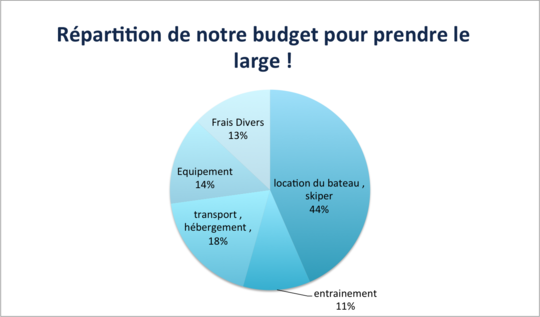 Budget-1420733587