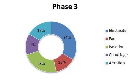 Phase_3-1421415505