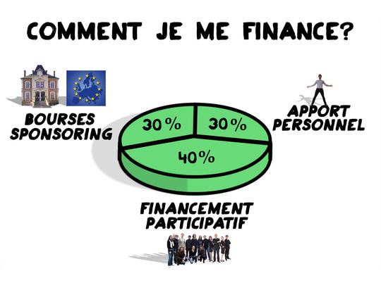 Comment_je_me_finance-1421536299