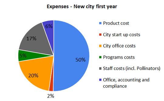 Expenses-1422956065