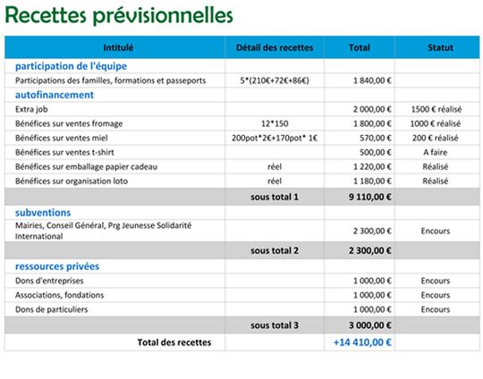 Recettes_pr_visionnelles-1423175344