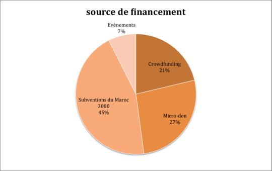 Source_de_financement-1423247817