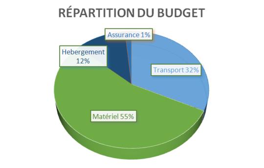 Budget_eolys-1423310501