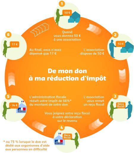 Reduc_impot_schema_petit-1424181476