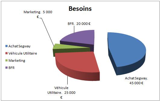 Besoin-1425236731