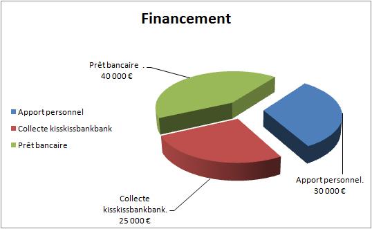 Financement-1425237048