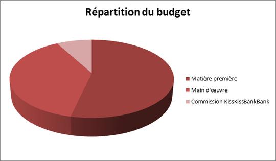 R_partition_du_budget-1425749067