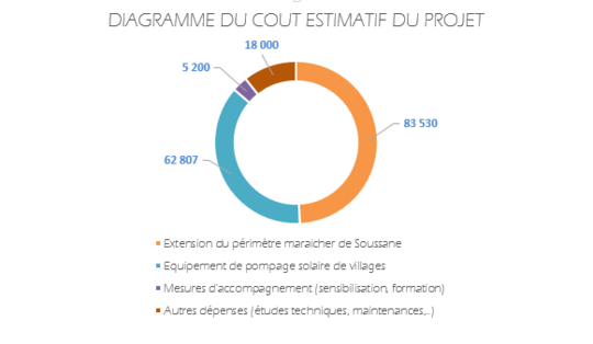 Diagramme_cout_du_projet-1426519547