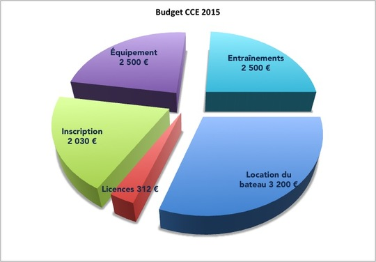 Budget_cce_2015-1426580012