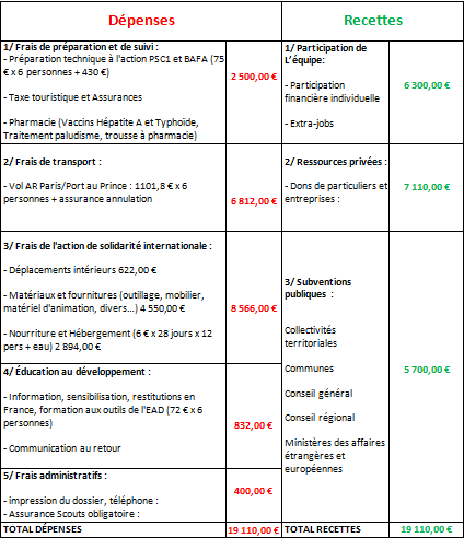 Budget_pr_visionnel-1426969582
