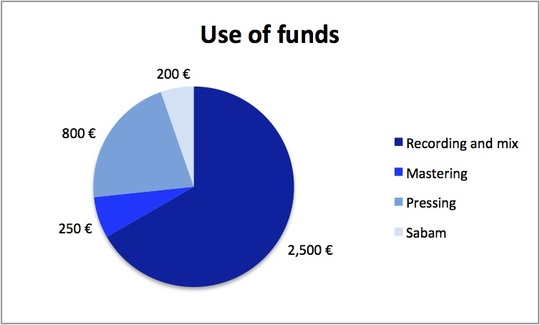 Use-of-funds-1431091795