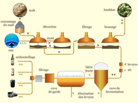 Brassage-1431455149