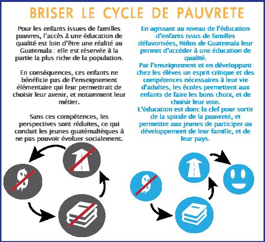 Cycle-pauvrete-1431692004