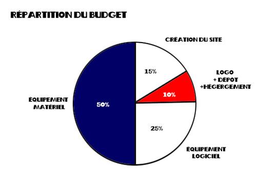 Graphique-budget-1432668929