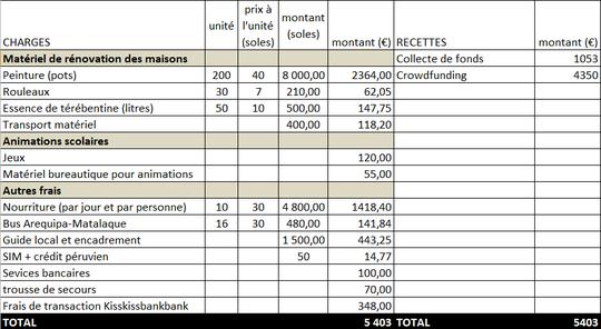 Budget-1432805945