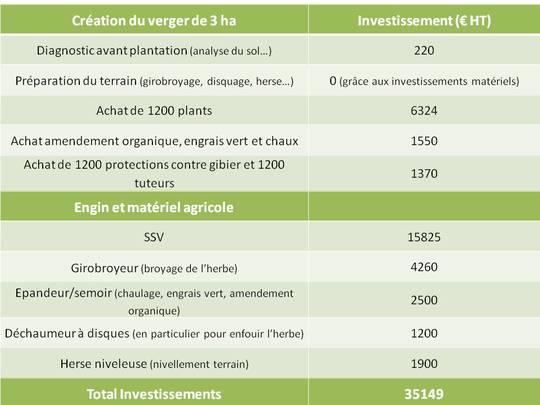 Tableau_investissements-1434617659