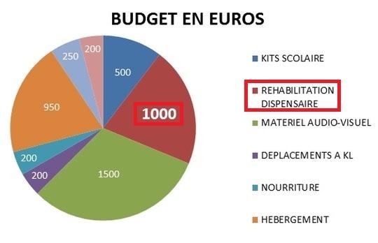 Budget_mission_malaisie-1434895930-1435080878