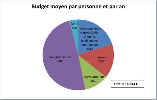 Camembert_budget-1437913901