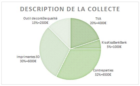 Descriptif_de_la_collecte-1442401859