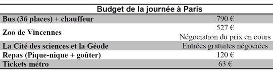 Budget_paris-1442943647