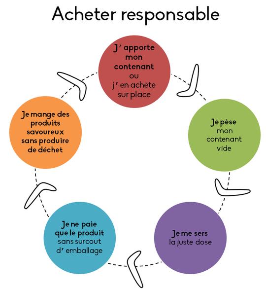 Acheter_responsable_epicerie_boomerang-1443367545