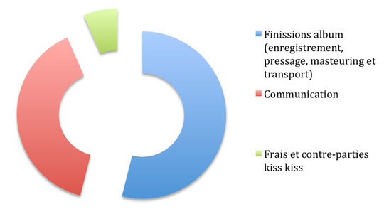 Graphique-kiss-kiss-1444043340
