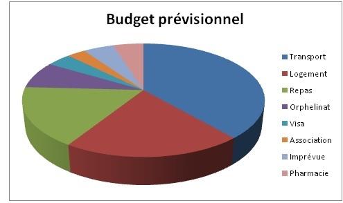 Budget_p-1444757985