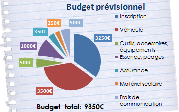 Budget-1445088650