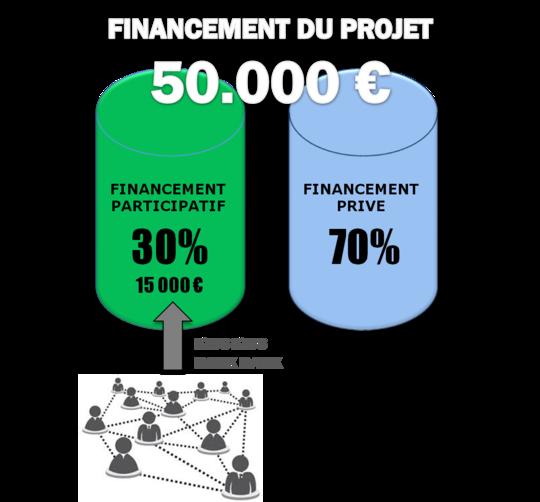 Financement_du_projet-1445283969