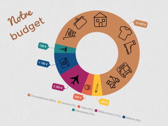 Budget-et-financement-voyage_20151026115755_1445860675670_block_0-1445861137
