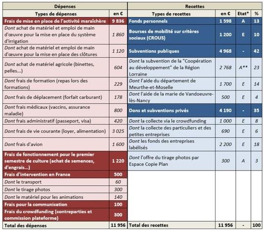 Budget_fr-1446140007