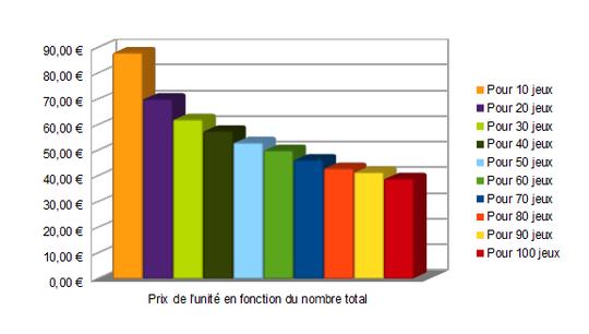 Diagramme_prix_jeu-1447104692