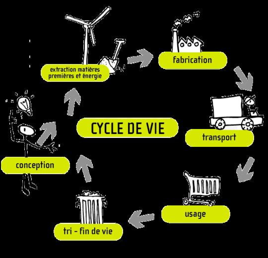 Cycle_de_vie-1447144986