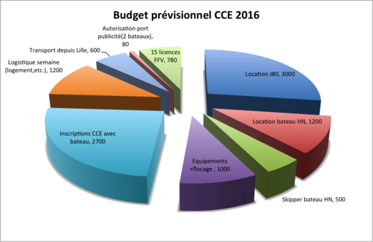 Budget_cce_2016-1447949121