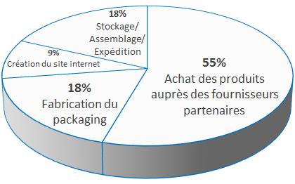 Camembert_utilisation_des_fonds_bis-1448972450