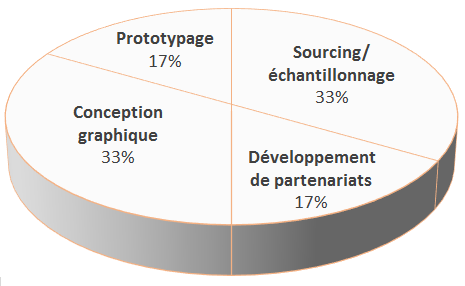 Camembert_utilisation_des_fonds_suppl_mentaires_bis-1449063209