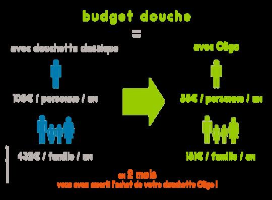 Budget_douche_avec_oligo-1449855874