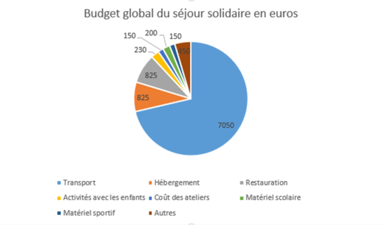 Budget_s_jour_solidaire-1450429283