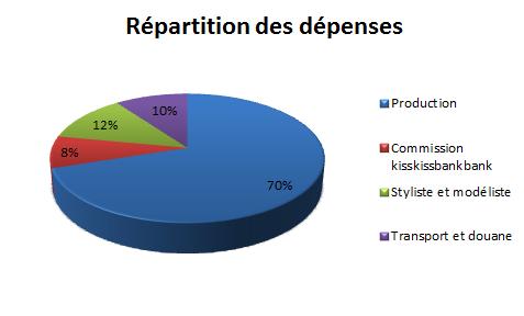 R_partition_des_d_penses1-1452290463