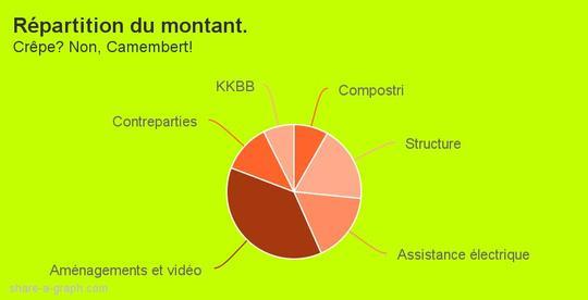 Re_partition_du_montant._-_copie-1453373972