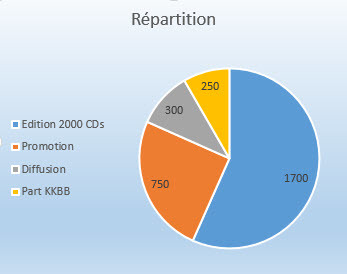 Repartition_collecte_kkbb-1453736235