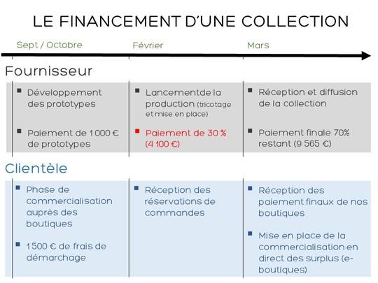 Le_financement-1453975674